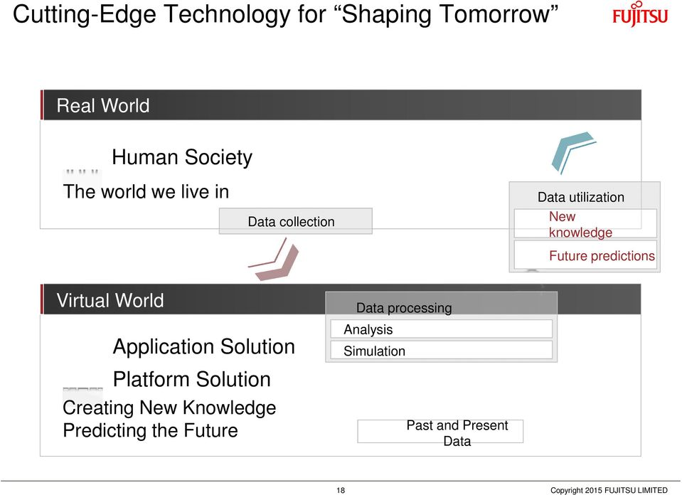 predictions Virtual World Application Solution Platform Solution Creating New