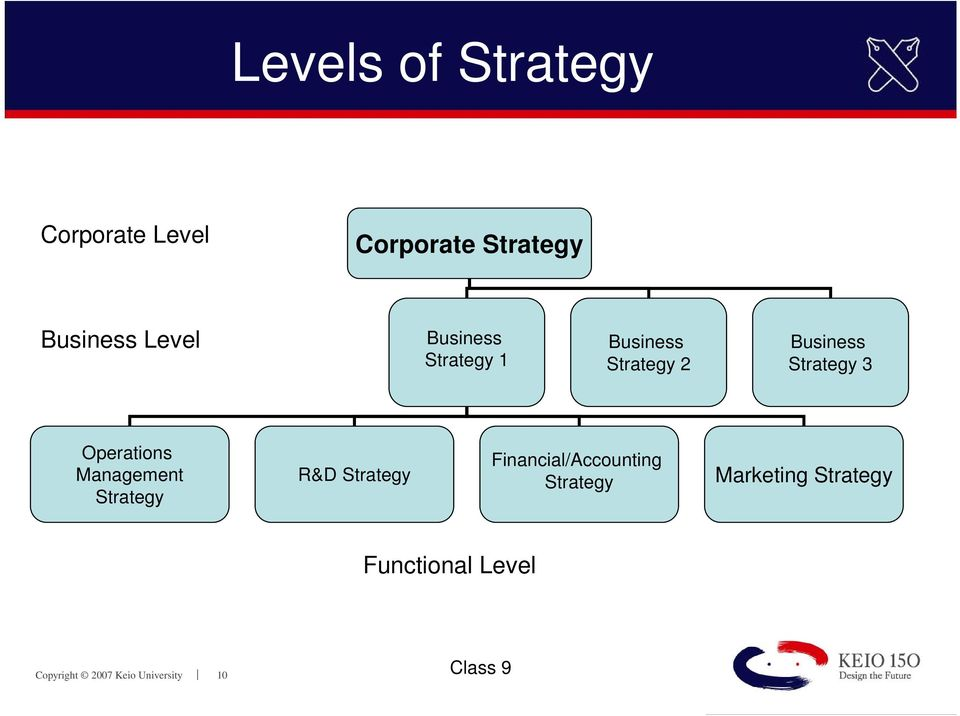 functional level strategies of toyota Below the functional-level strategy, there may be operations level strategies as each function may be dividend into several sub functions   stability strategies.