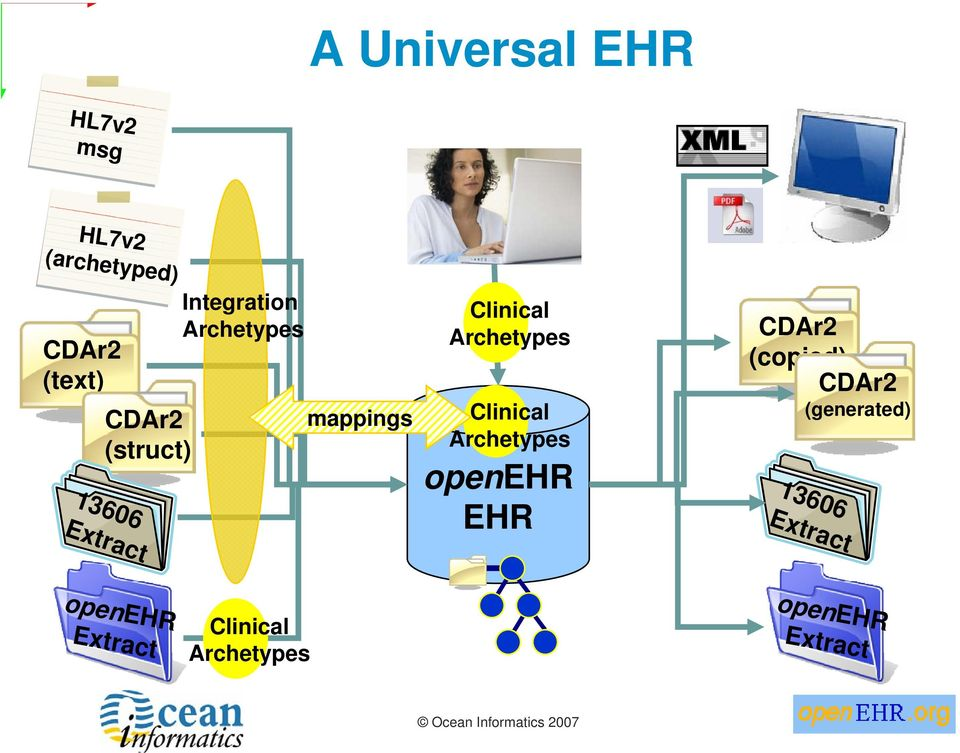 Archetypes Clinical Archetypes openehr EHR CDAr2 (copied) CDAr2