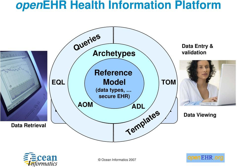 TOM (data types, secure EHR) Application AOM Knowledge ADL