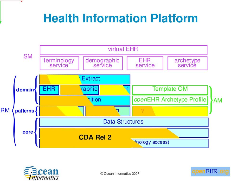 virtual EHR Integration Data Structures Data Types EHR service Support (identifiers,