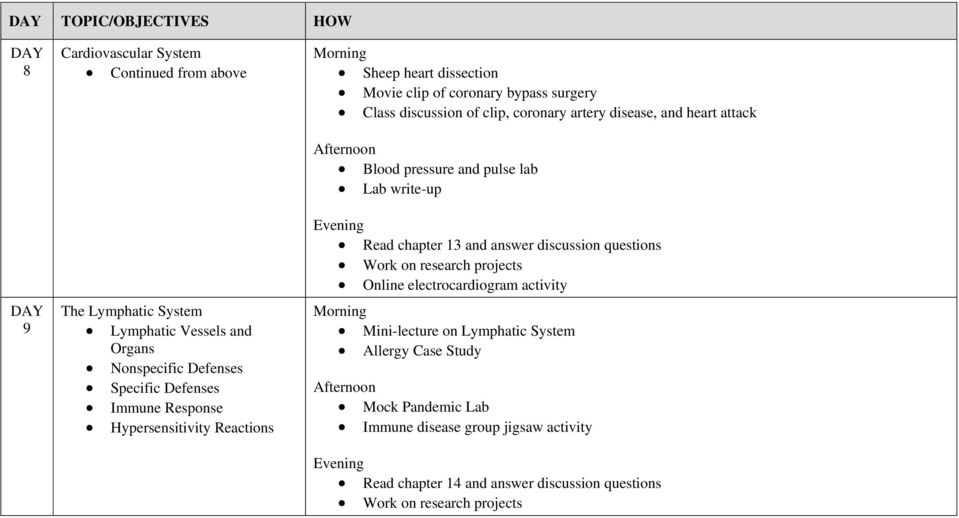 Blood pressure and pulse lab Lab write-up Read chapter 13 and answer discussion questions Work on research projects Online electrocardiogram activity Mini-lecture