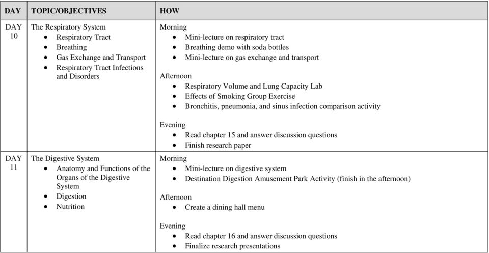 Capacity Lab Effects of Smoking Group Exercise Bronchitis, pneumonia, and sinus infection comparison activity Read chapter 15 and answer discussion questions Finish research paper Mini-lecture