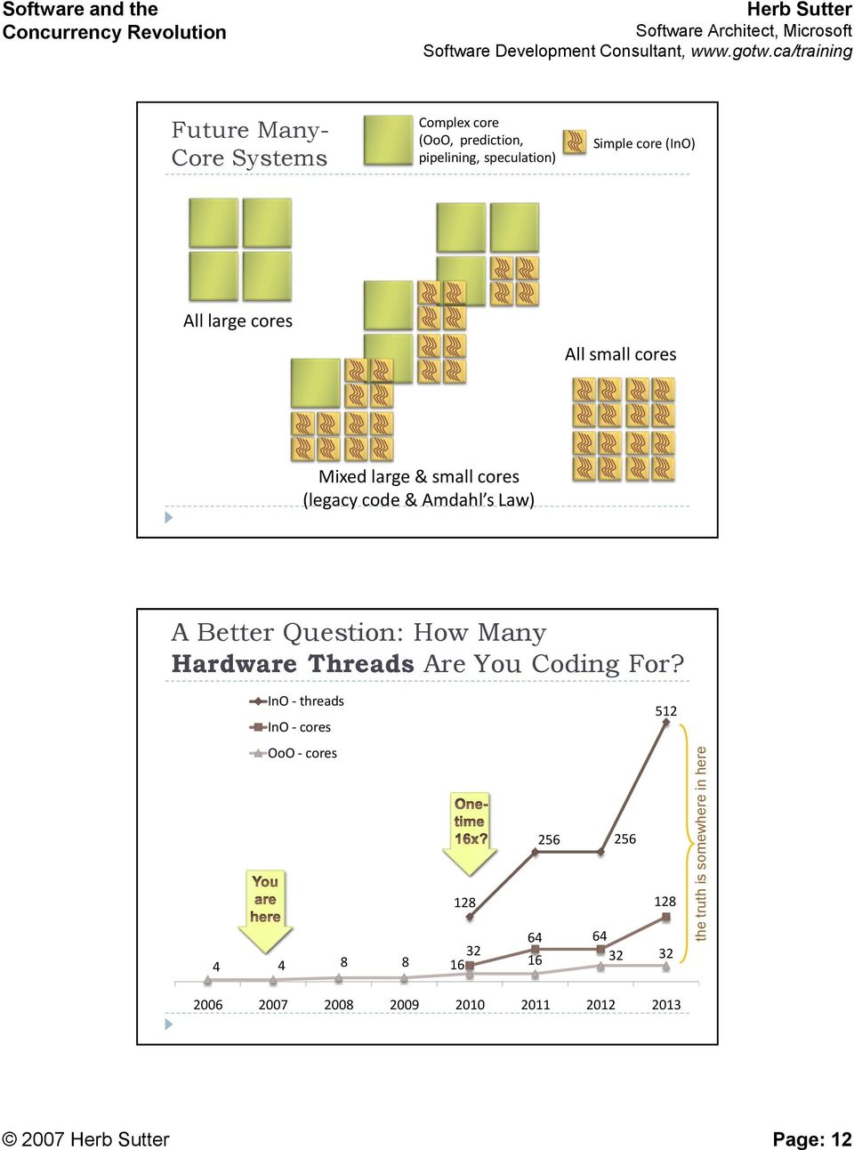 Amdahl s Law) A Better Question: How Many Hardware Threads Are You Coding For?