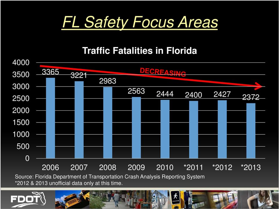 2009 2010 *2011 *2012 *2013 Source: Florida Department of Transportation