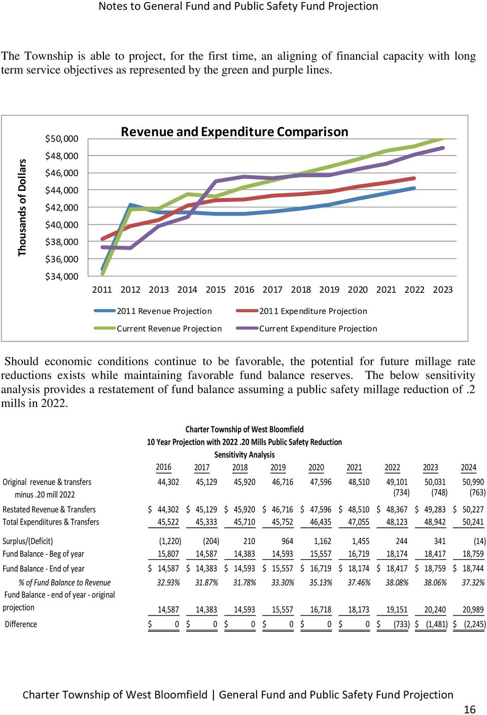 $50,000 $48,000 $46,000 $44,000 $42,000 $40,000 $38,000 $36,000 $34,000 Revenue and Expenditure Comparison 2011 2012 2013 2014 2015 2016 2017 2018 2019 2020 2021 2022 2023 2011 Revenue Projection