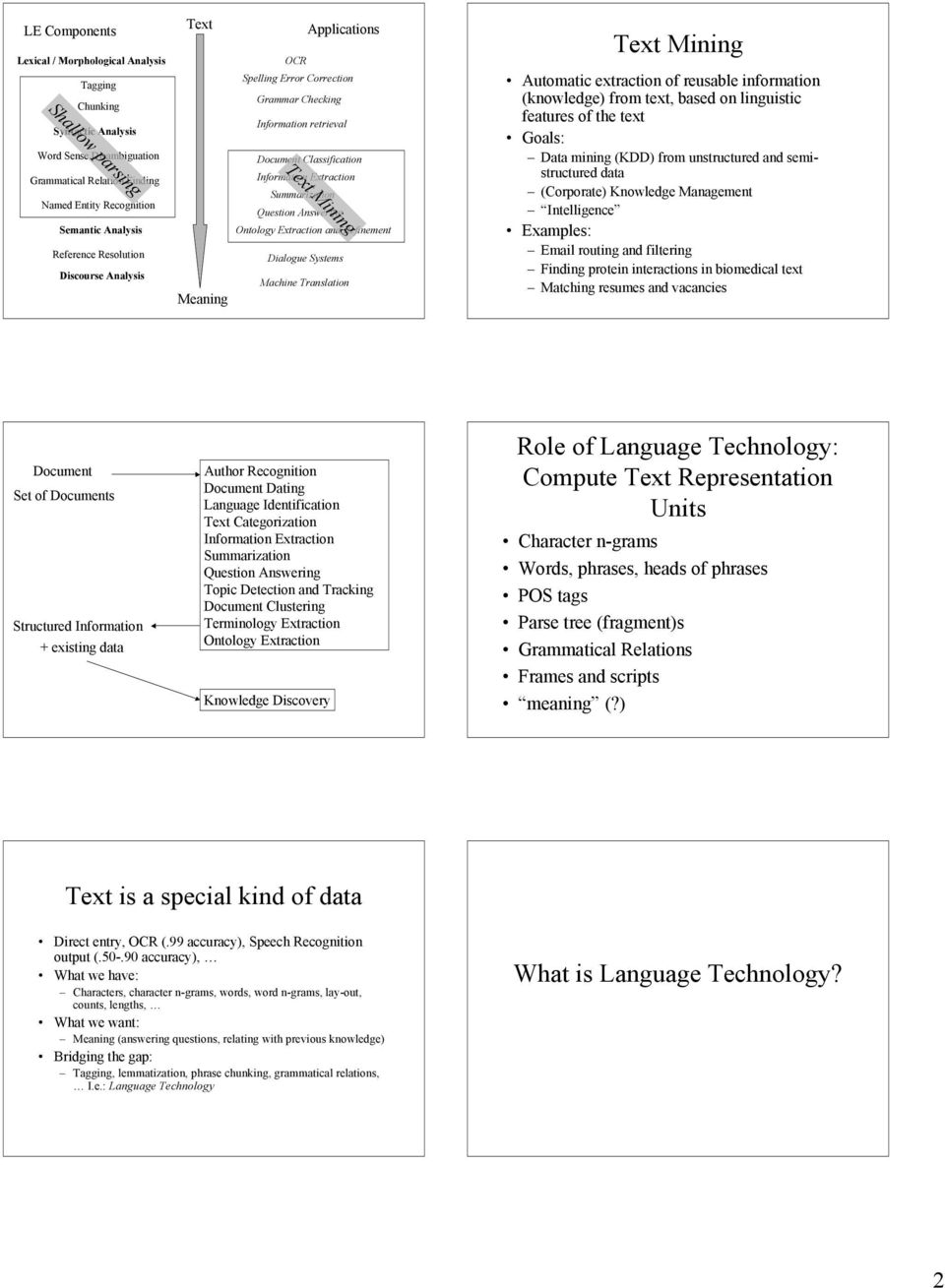 linguistic automatic generation natural language Examples of such applications include document categorization automatic sum-   research on analysis and generation of natural language, the conjunction.