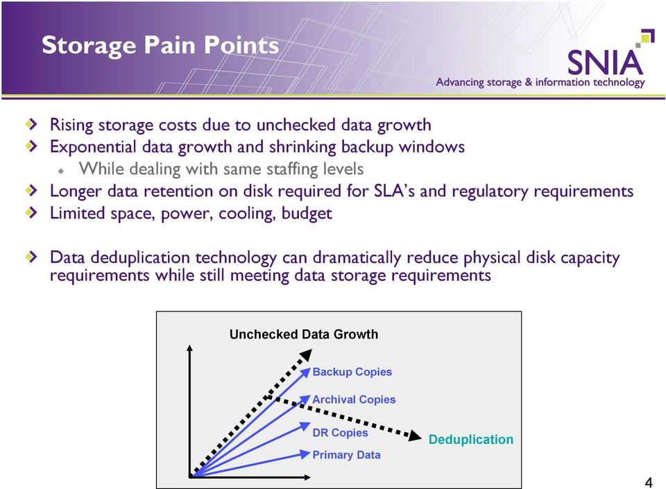 Limited space, power, cooling, budget deduplication technology can dramatically reduce physical disk capacity requirements