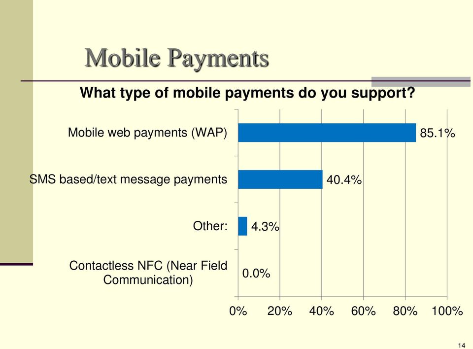 1% SMS based/text message payments 40.4% Other: 4.