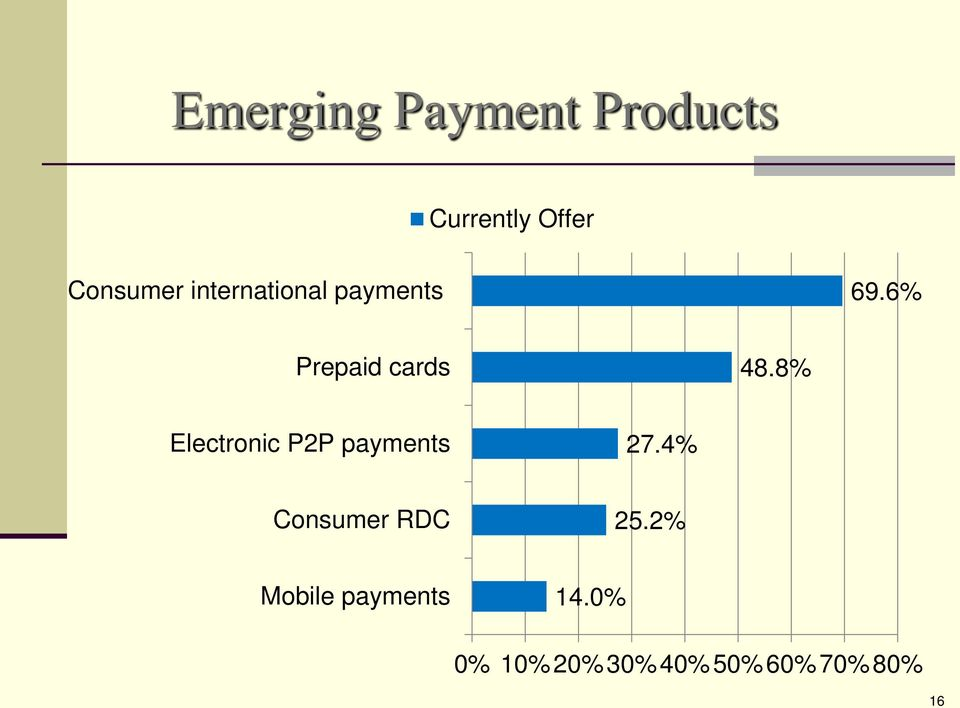 8% Electronic P2P payments 27.4% Consumer RDC 25.