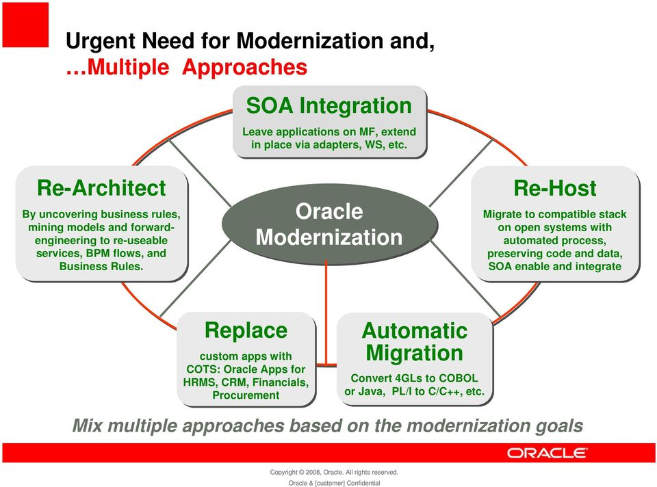 Oracle Modernization Re-Host Migrate to compatible stack on open systems with automated process, preserving code and data, SOA enable and integrate Replace