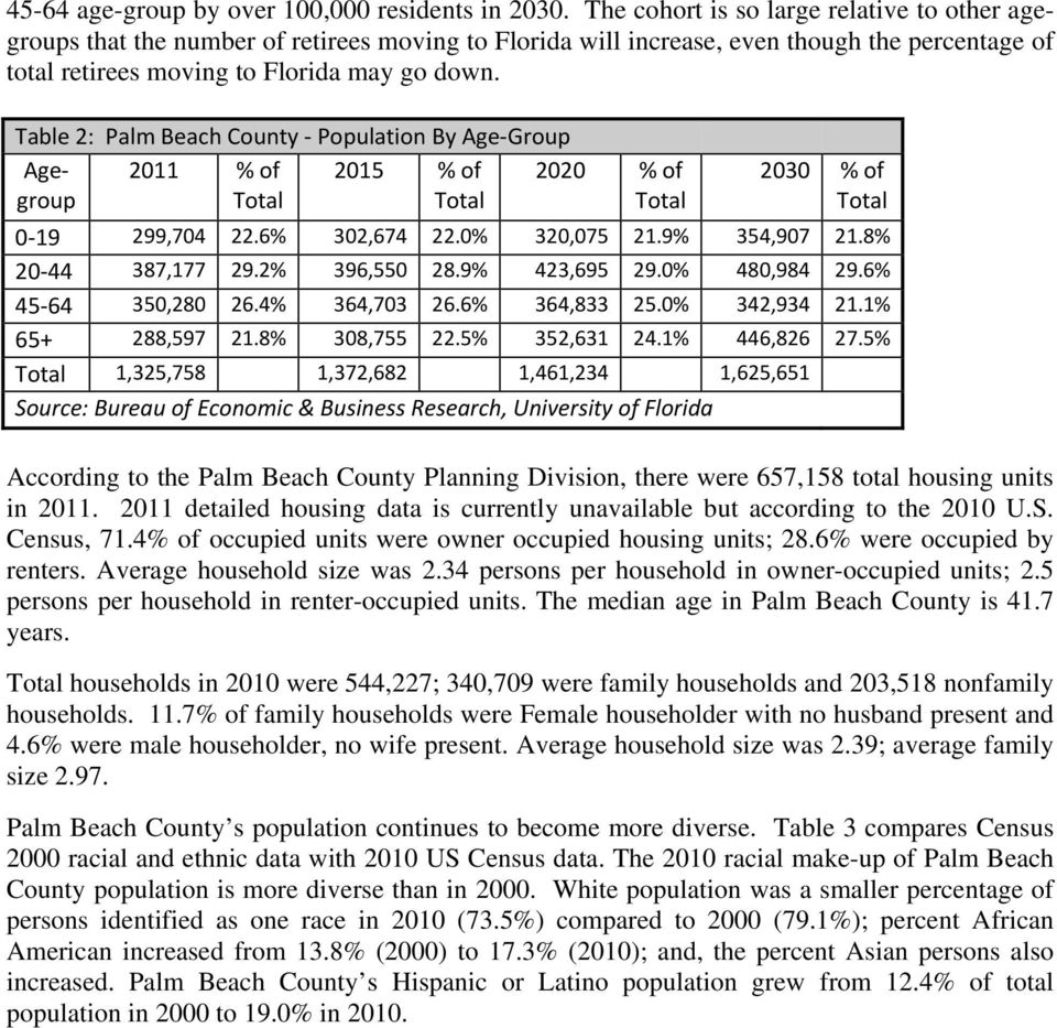 Table 2: Palm Beach County Population By Age Group Agegroup 2011 % of 2015 % of 2020 % of 2030 % of 0 19 299,704 22.6% 302,674 22.0% 320,075 21.9% 354,907 21.8% 20 44 387,177 29.2% 396,550 28.
