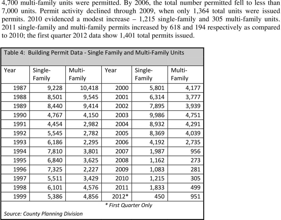2011 single-family and multi-family permits increased by 618 and 194 respectively as compared to 2010; the first quarter 2012 data show 1,401 total permits issued.