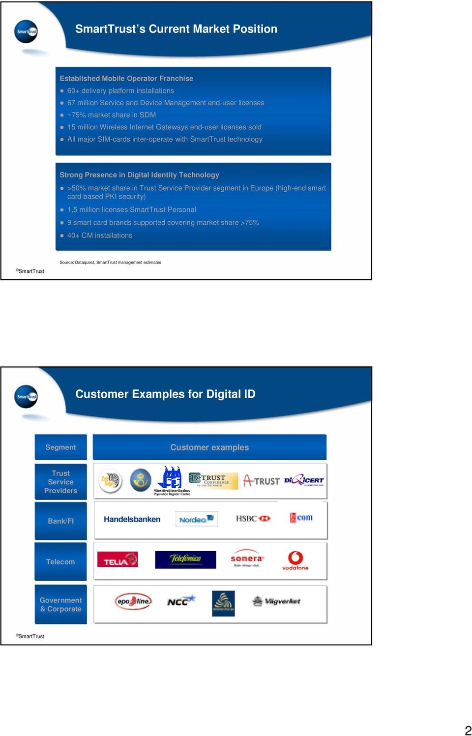 share in Trust Service Provider segment in Europe (high-end smart card based PKI security) 1,5 million licenses SmartTrust Personal 9 smart card brands supported covering market share >75%