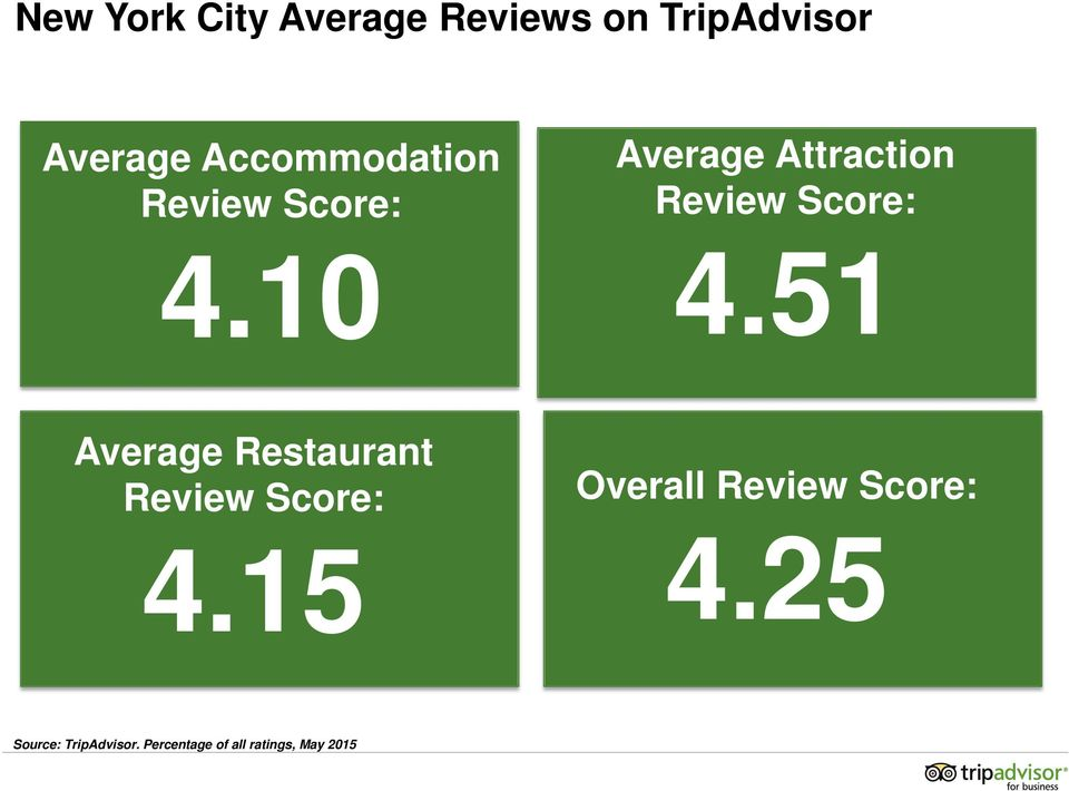 10 Average Attraction Review Score: 4.