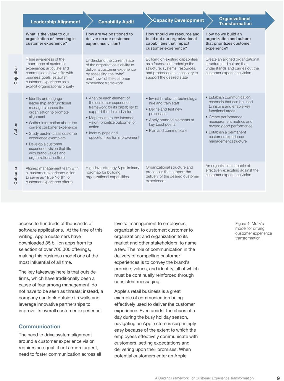 A Guiding Framework For  Customer Experience Transformation - PDF