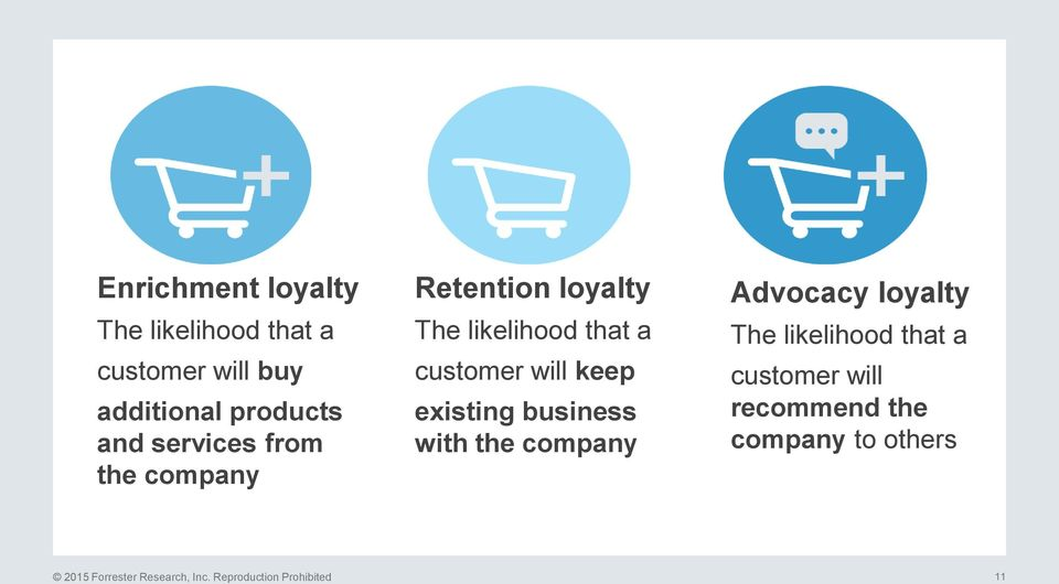 existing business with the company Advocacy loyalty The likelihood that a customer