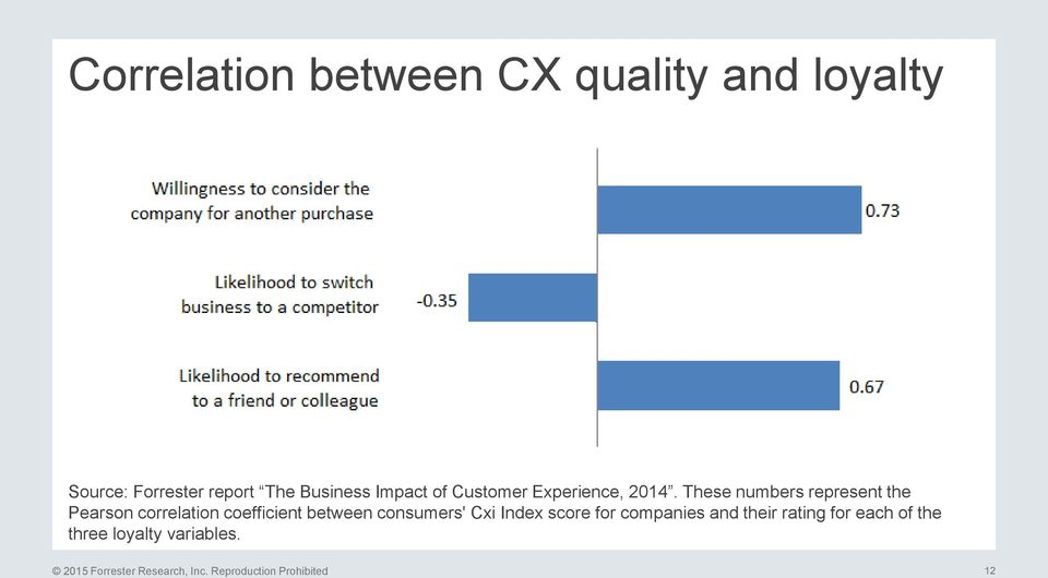 These numbers represent the Pearson correlation coefficient between consumers' Cxi