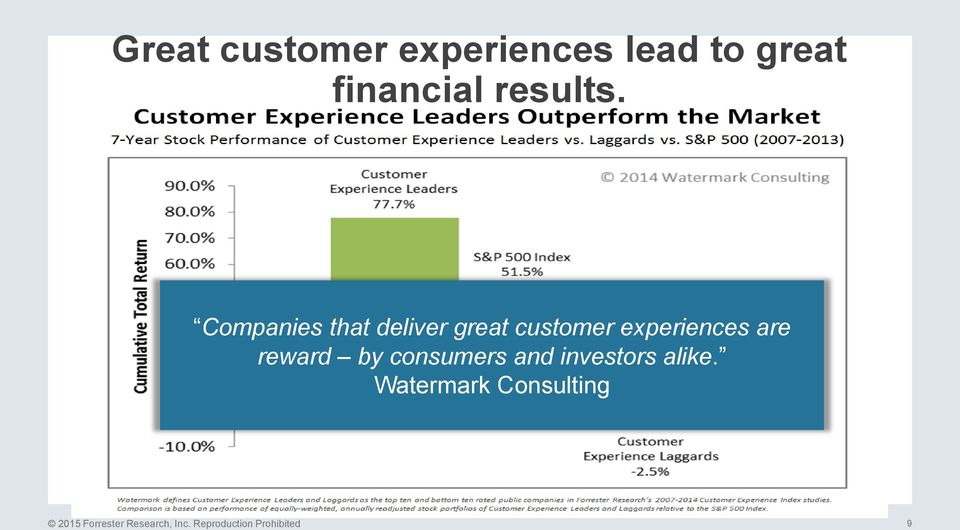 Companies that deliver great customer experiences are