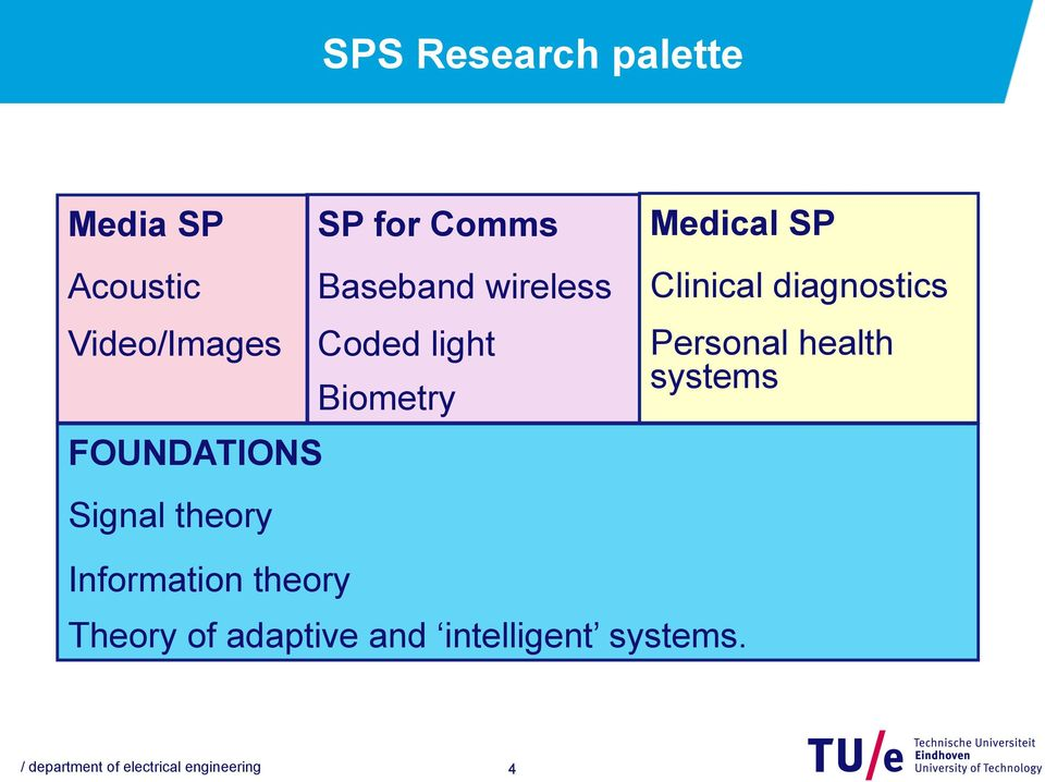 theory Medical SP Clinical diagnostics Personal health systems