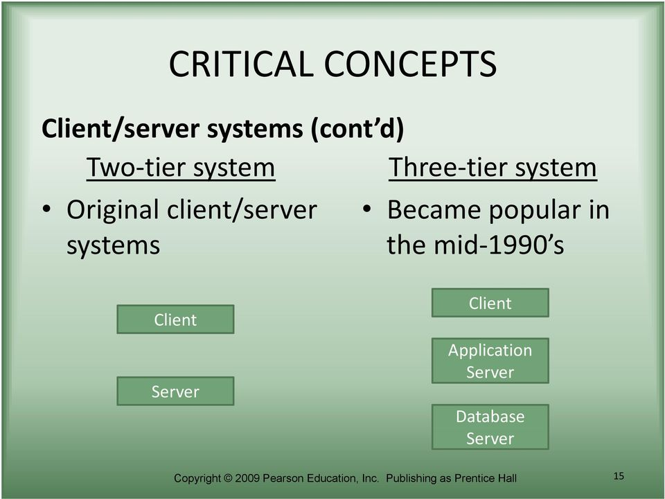 the mid 1990 s Client Server Client Application Server Database