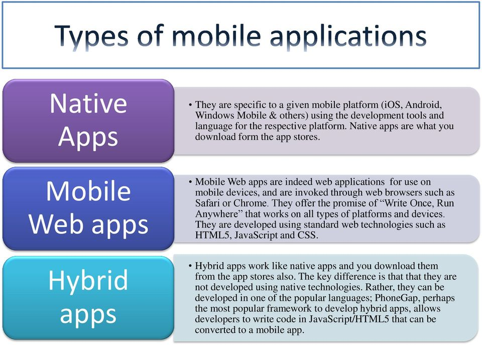 Mobile Web apps Mobile Web apps are indeed web applications for use on mobile devices, and are invoked through web browsers such as Safari or Chrome.