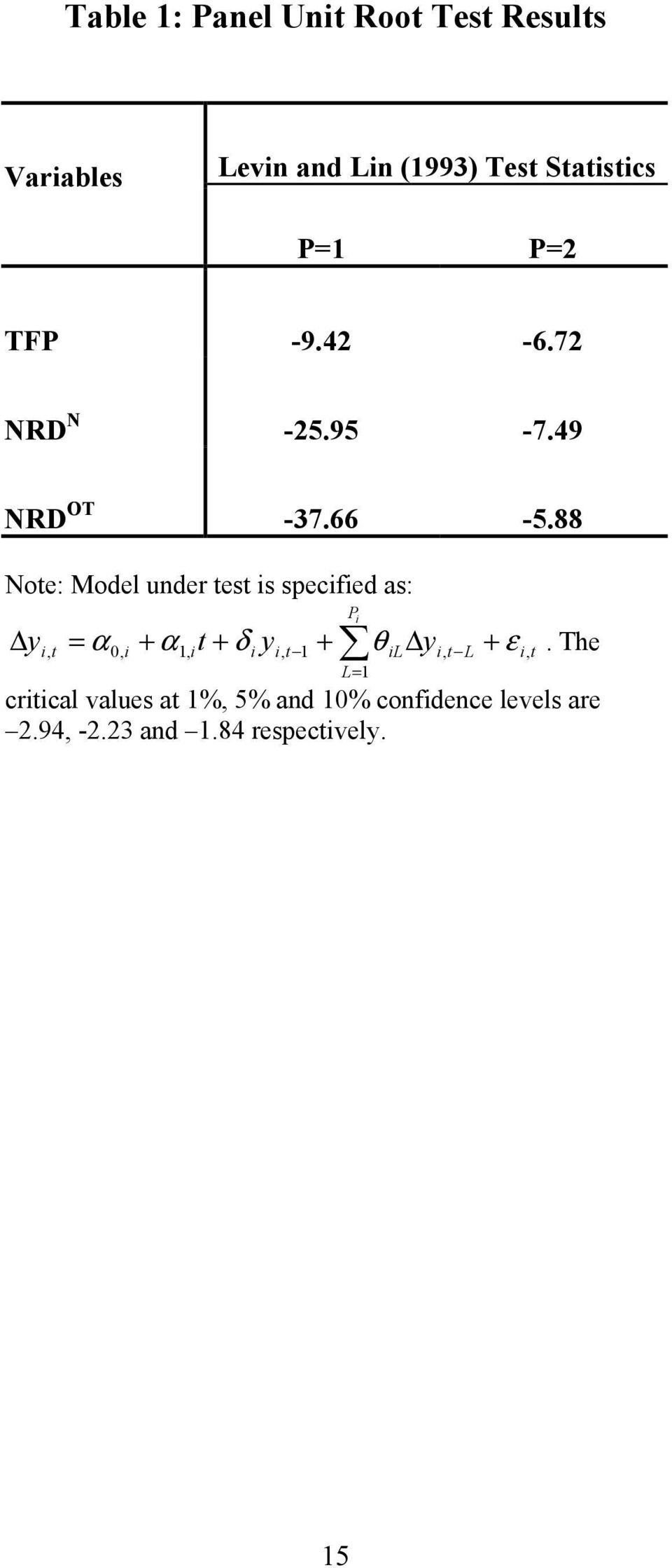 88 Note: Model under test is specified as: y P i i, t = α 0, i + α1, it + δ i yi, t 1 +