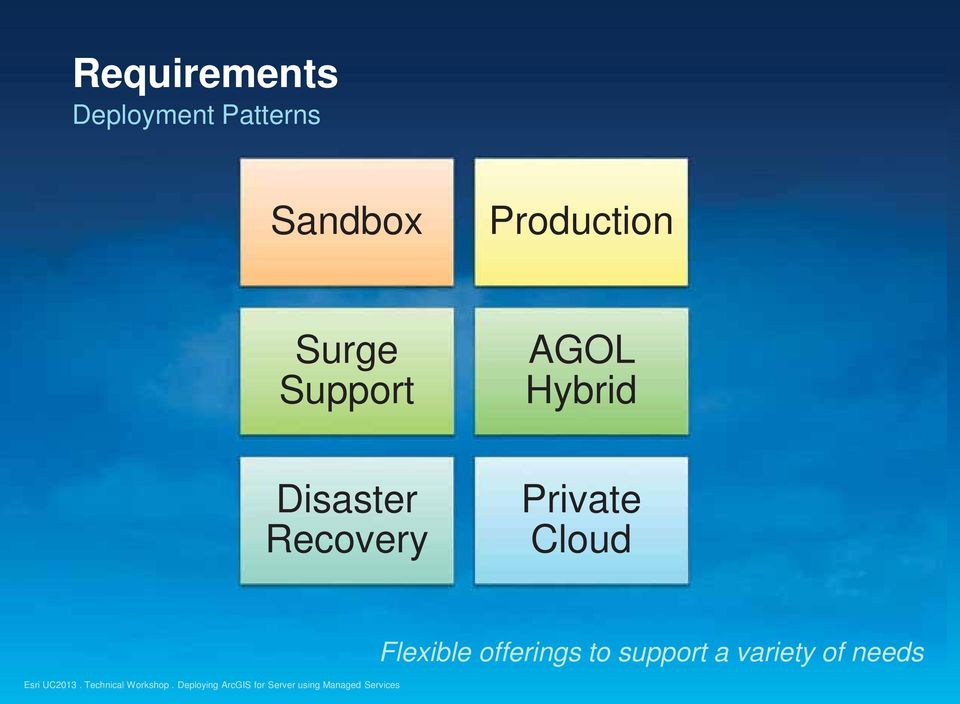 Hybrid Disaster Recovery Private Cloud