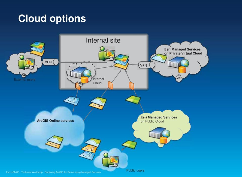 External users Internal Cloud ArcGIS Online