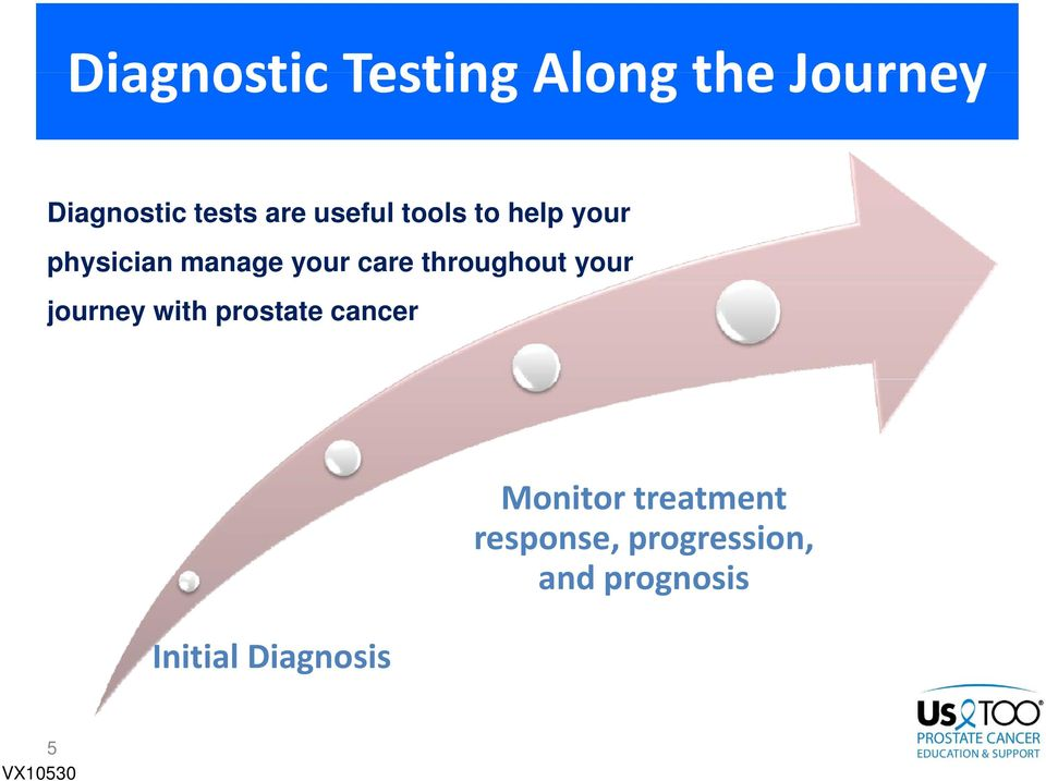 throughout your journey with prostate cancer Monitor