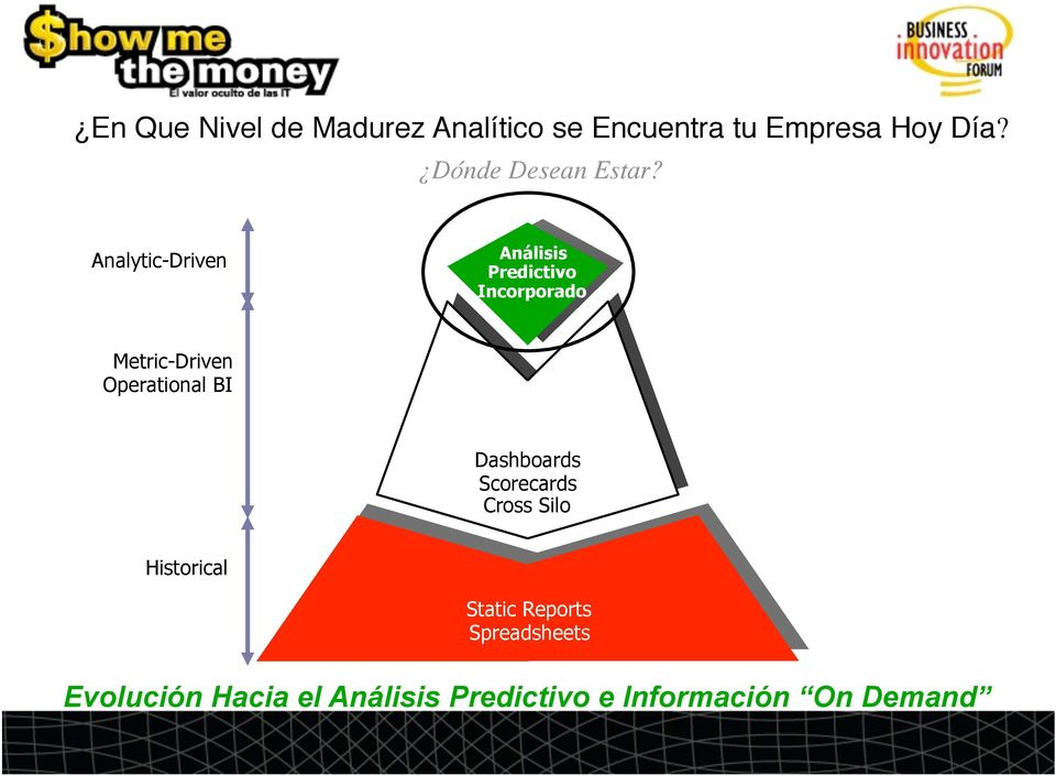 Analytic-Driven Análisis Predictivo Incorporado Metric-Driven Operational