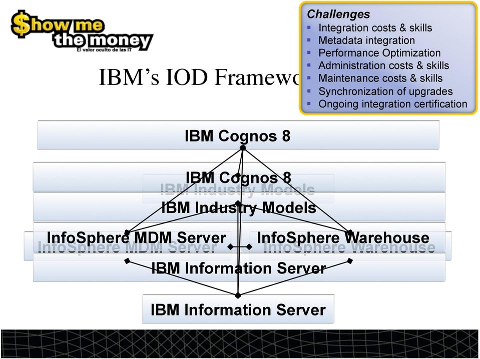 Framework for BI IBM Cognos 8 IBM Cognos 8 IBM Industry Models IBM Industry Models InfoSphere MDM Server