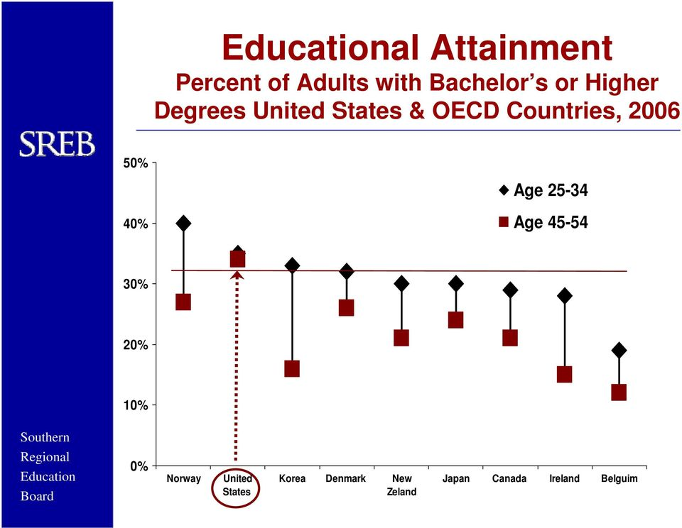 Degrees United States & OECD Countries, 2006 50% Age 25-34 40%