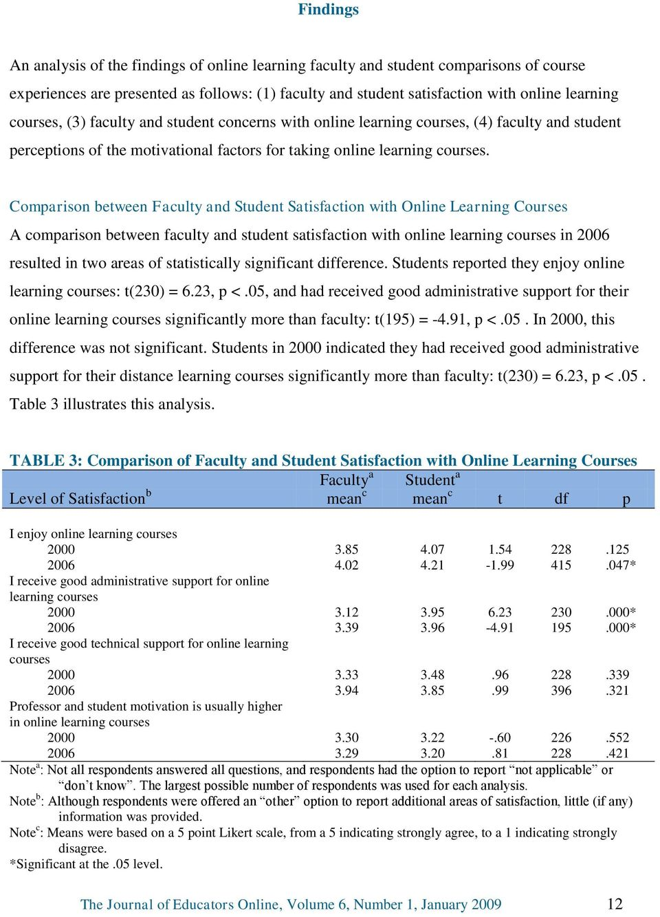 Comparison between Faculty and Student Satisfaction with Online Learning Courses A comparison between faculty and student satisfaction with online learning courses in 2006 resulted in two areas of