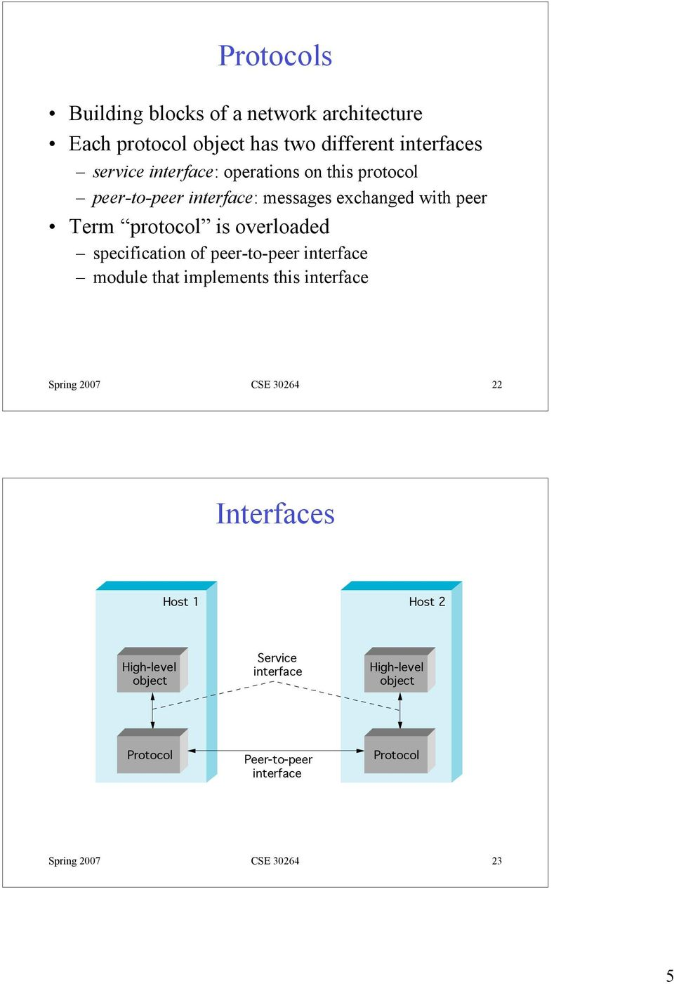 overloaded specification of peer-to-peer interface module that implements this interface Spring 2007 CSE 30264 22