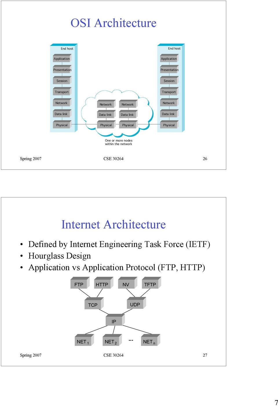 within the network Spring 2007 CSE 30264 26 Internet Architecture Defined by Internet Engineering Task Force