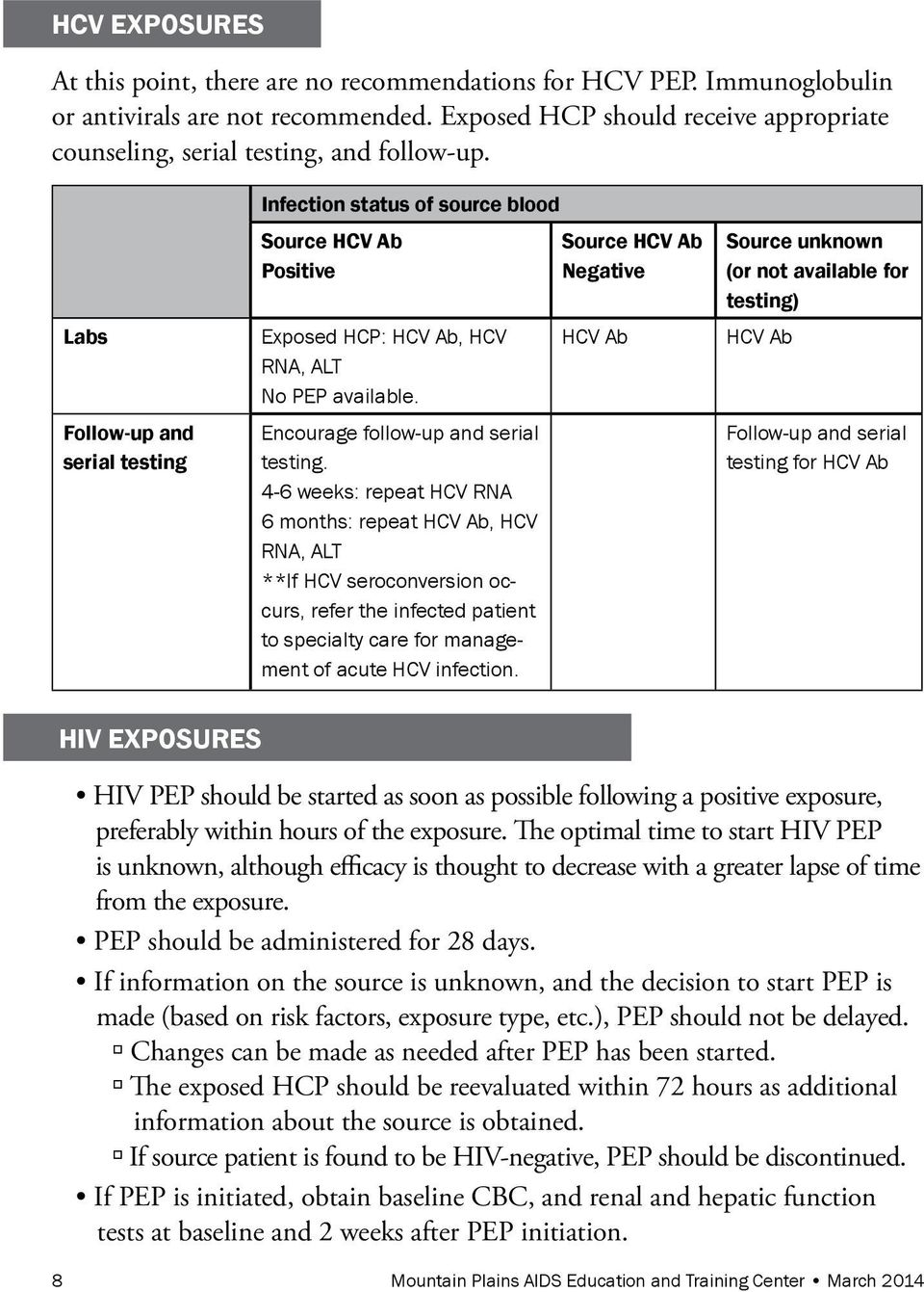 labs follow-up and serial testing infection status of source blood source hcv Ab Positive - - source hcv Ab negative source unknown (or not available for testing) hiv ExPosurEs HIV PEP should be