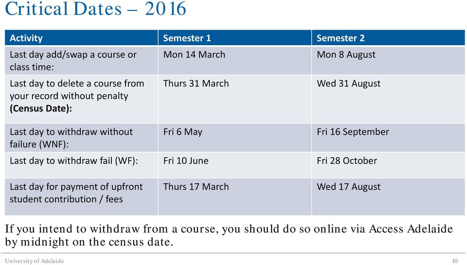 September Last day to withdraw fail (WF): Fri 10 June Fri 28 October Last day for payment of upfront student contribution / fees Thurs 17 March