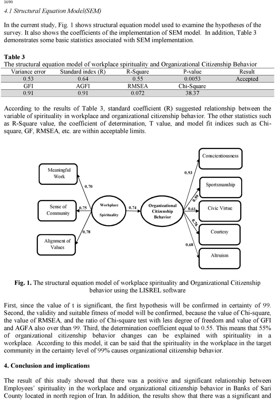 Table 3 The structural equation model of workplace spirituality and Organizational Citizenship Behavior Variance error Standard index (R) R-Square P-value Result 0.53 0.64 0.55 0.