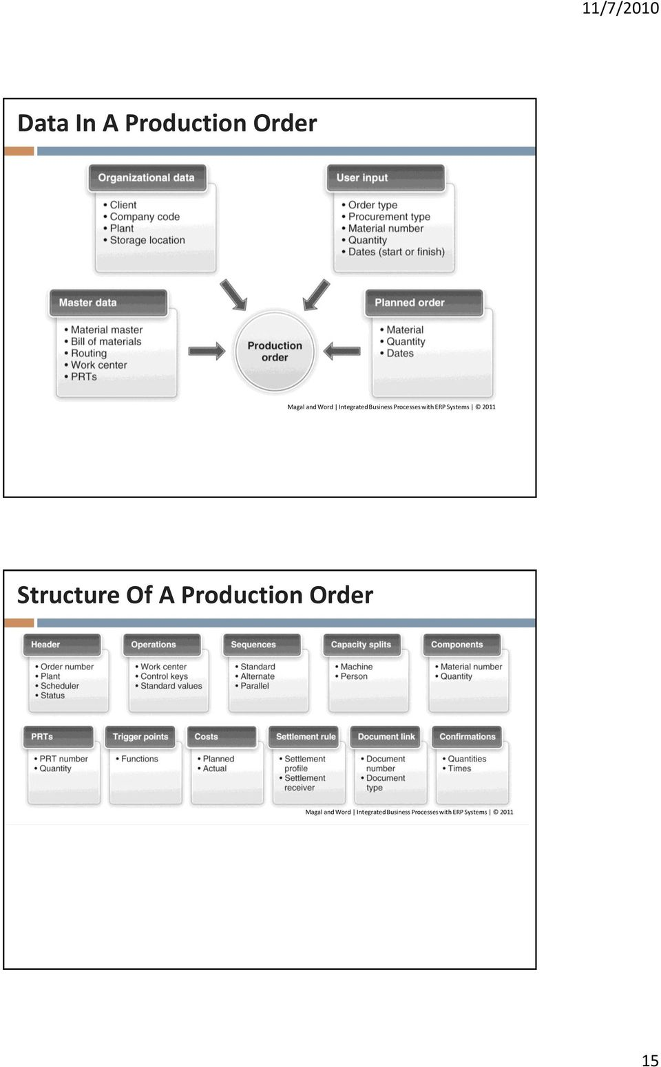 Order Structure