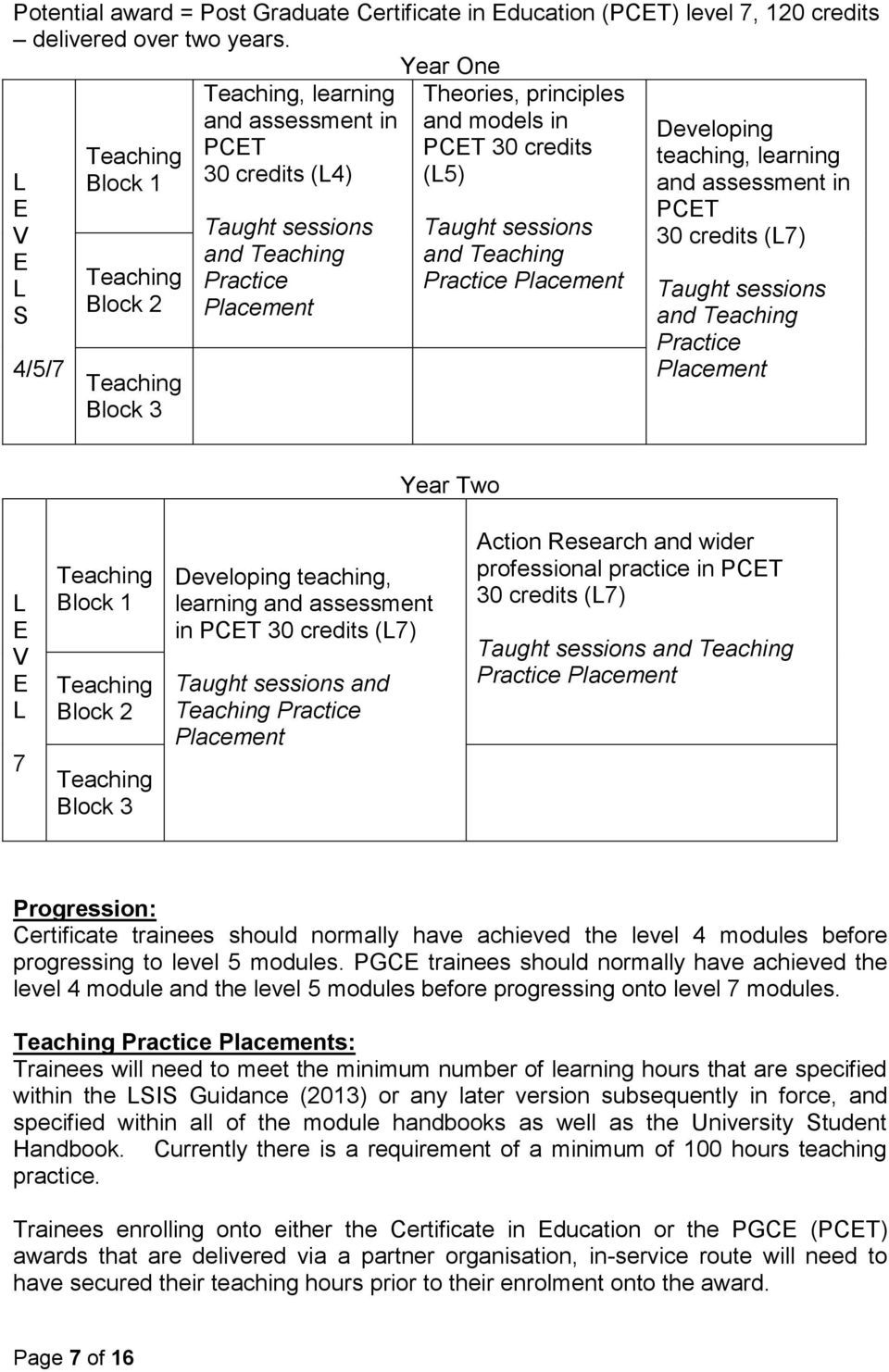 Taught sessions and Practice Placement Developing teaching, learning and assessment in PCET 30 credits (L7) Taught sessions and Practice Placement Year Two L E V E L 7 Block 1 Block 2 Block 3