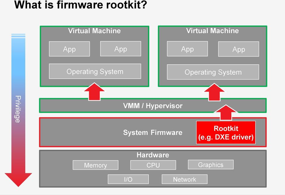 Operating System Operating System Privilege VMM /