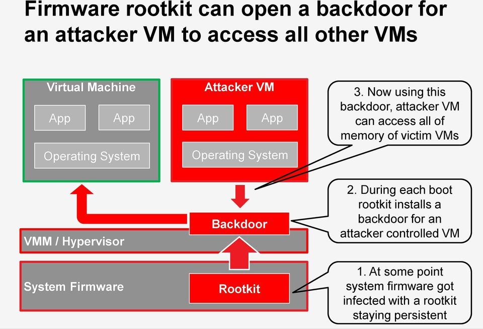 Now using this backdoor, attacker VM can access all of memory of victim VMs VMM / Hypervisor System Firmware