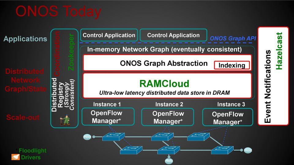 Abstraction Titan Graph DB RAMCloud Cassandra Distributed Key-Value Store Ultra-low latency distributed data store in DRAM ONOS Graph