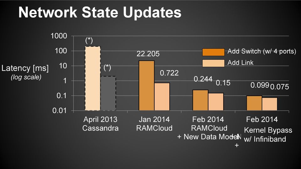 01 April 2013 Cassandra Jan 2014 RAMCloud Feb 2014 Feb 2014 RAMCloud RAMCloud