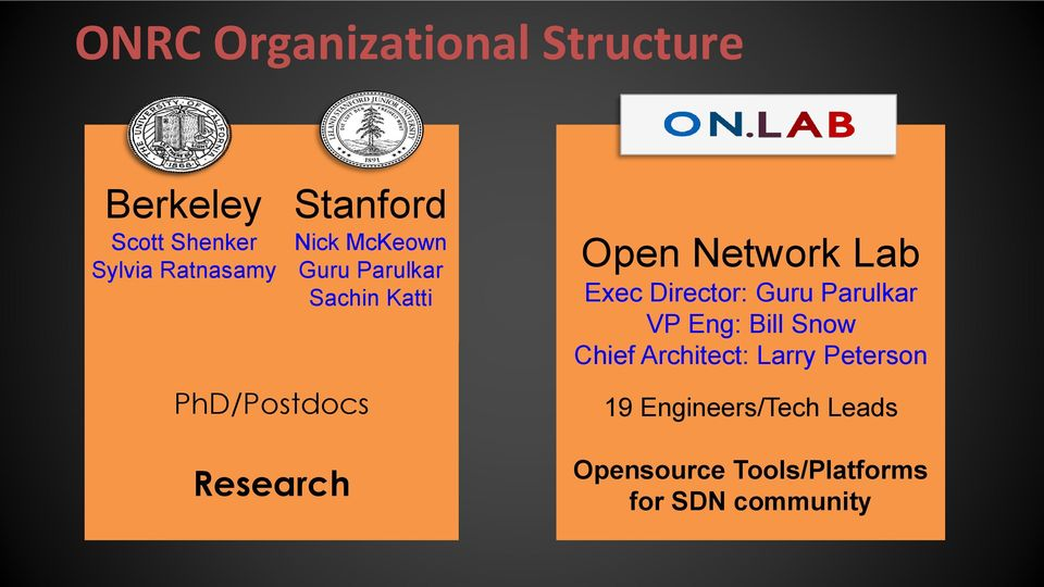 Network Lab Exec Director: Guru Parulkar VP Eng: Bill Snow Chief Architect: