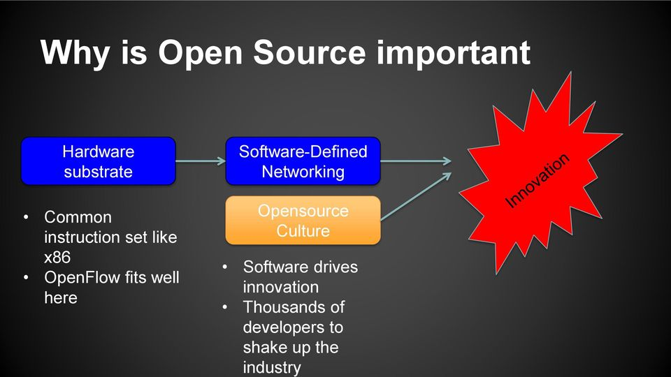 Software-Defined Networking Opensource Culture Software
