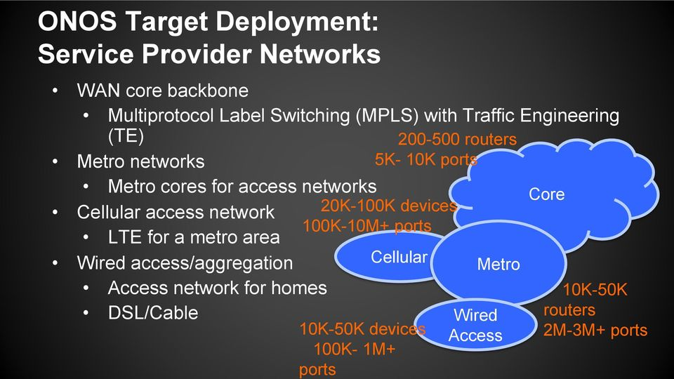 access network LTE for a metro area Wired access/aggregation Access network for homes DSL/Cable 20K-100K