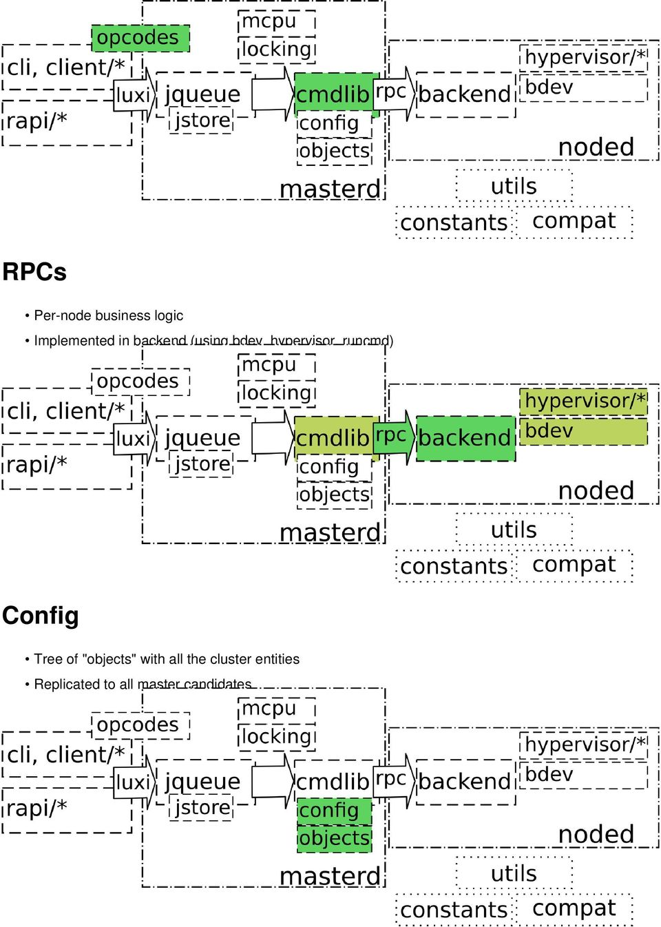"Config Tree of ""objects"" with all the"