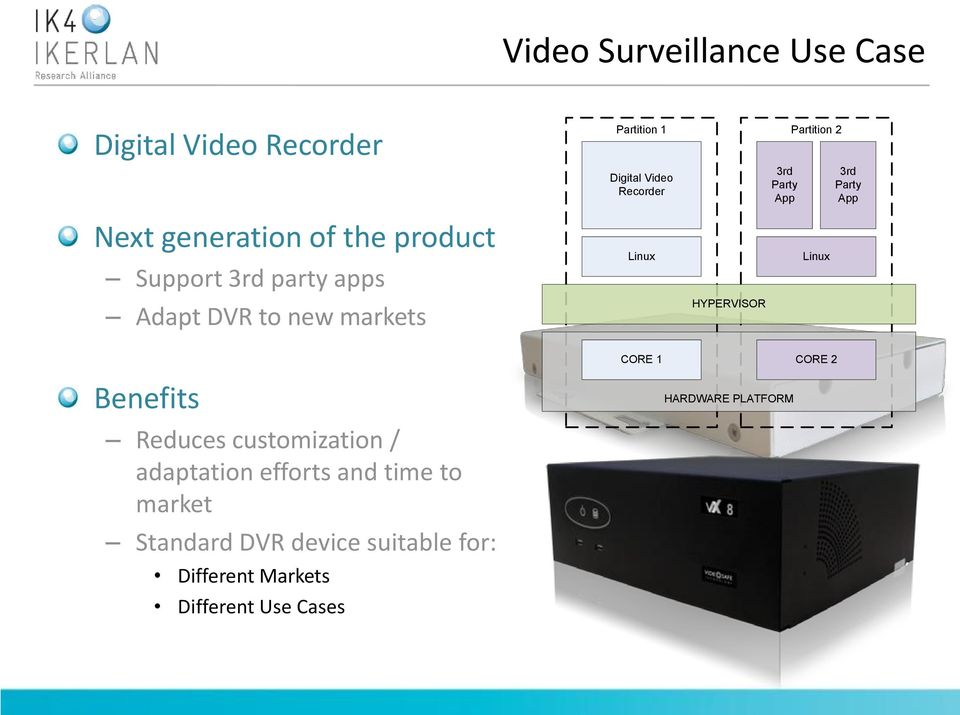 Standard DVR device suitable for: Different Markets Partition 1 Partition 2 Digital Video Recorder